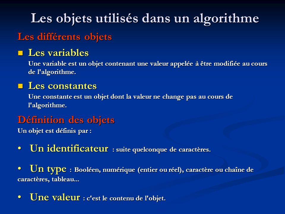 Règles de mise en forme dun algorithme Nom de lalgorithme Déclaration des variables et constantes Début (* commentaires *) (* commentaires *) Instructions 1 Instructions 2 Fin