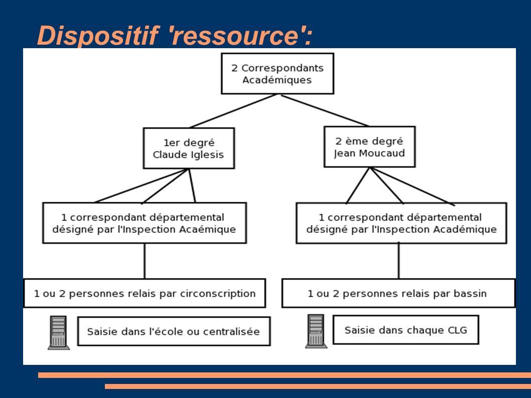 Dispositif 'ressource':
