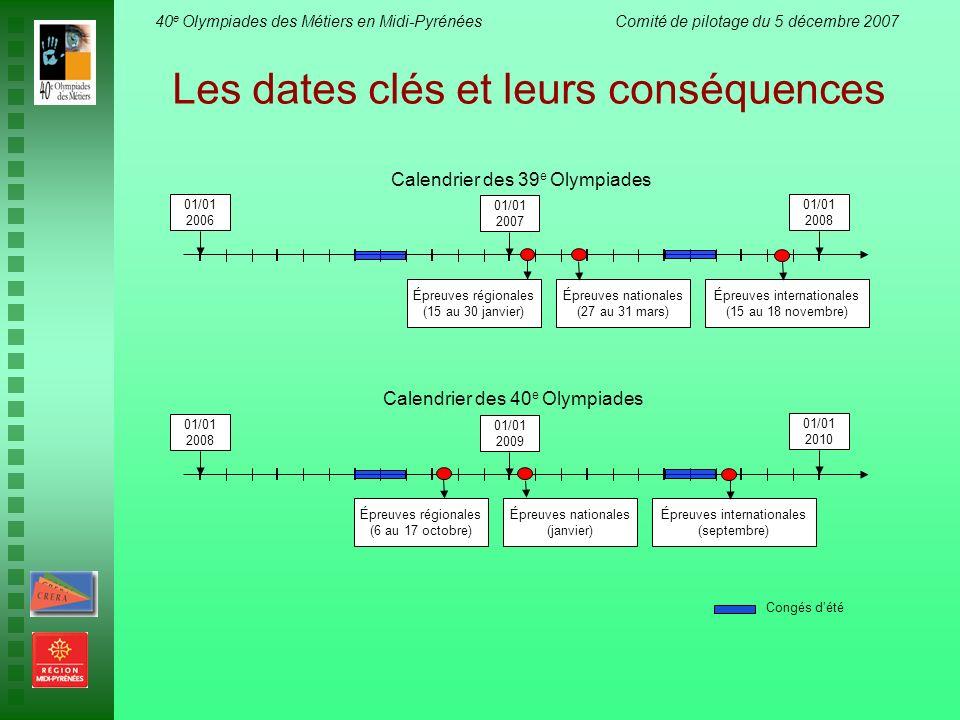 40 e Olympiades des Métiers en Midi-Pyrénées Comité de pilotage du 5 décembre 2007 01/01 2006 01/01 2007 01/01 2008 Épreuves régionales (15 au 30 janv