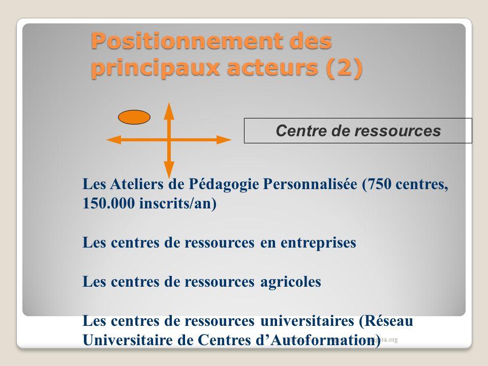 Positionnement des principaux acteurs (2) 28/01/2014Algora - www.algora.org Les Ateliers de Pédagogie Personnalisée (750 centres, 150.000 inscrits/an)