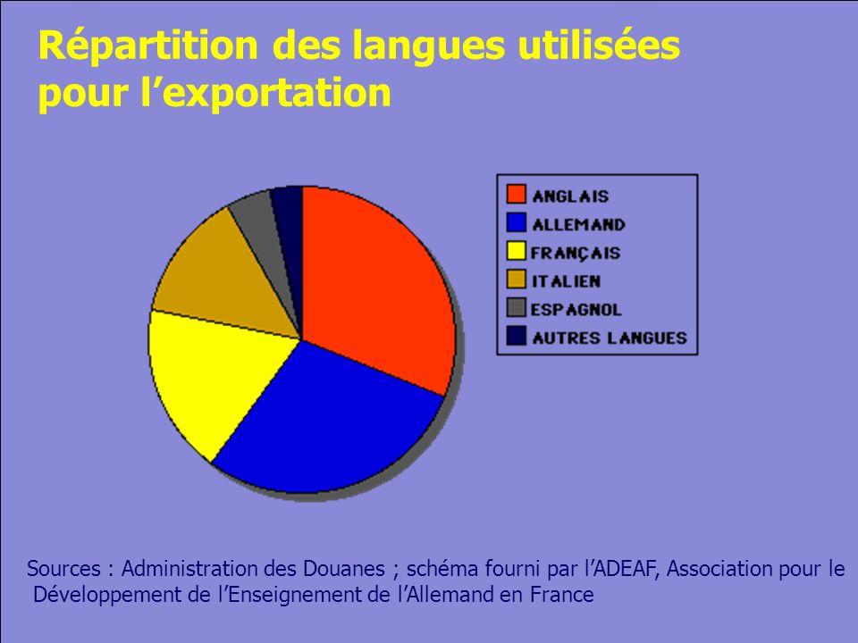 © Cers und Partner 2004 17 Répartition des langues utilisées pour lexportation Sources : Administration des Douanes ; schéma fourni par lADEAF, Association pour le Développement de lEnseignement de lAllemand en France