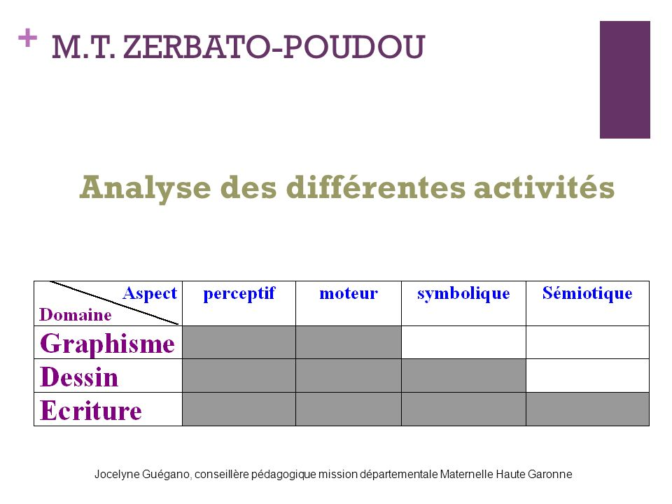 + Analyse des différentes activités M.T. ZERBATO-POUDOU Jocelyne Guégano, conseillère pédagogique mission départementale Maternelle Haute Garonne