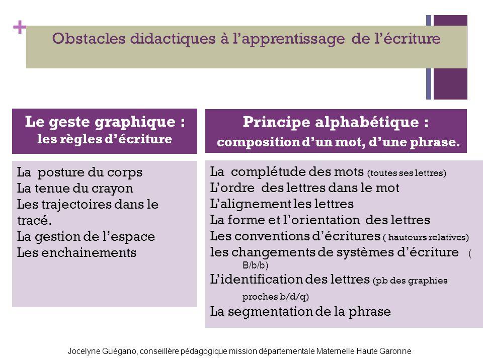 + Obstacles didactiques à lapprentissage de lécriture Le geste graphique : les règles décriture Principe alphabétique : composition dun mot, dune phrase.