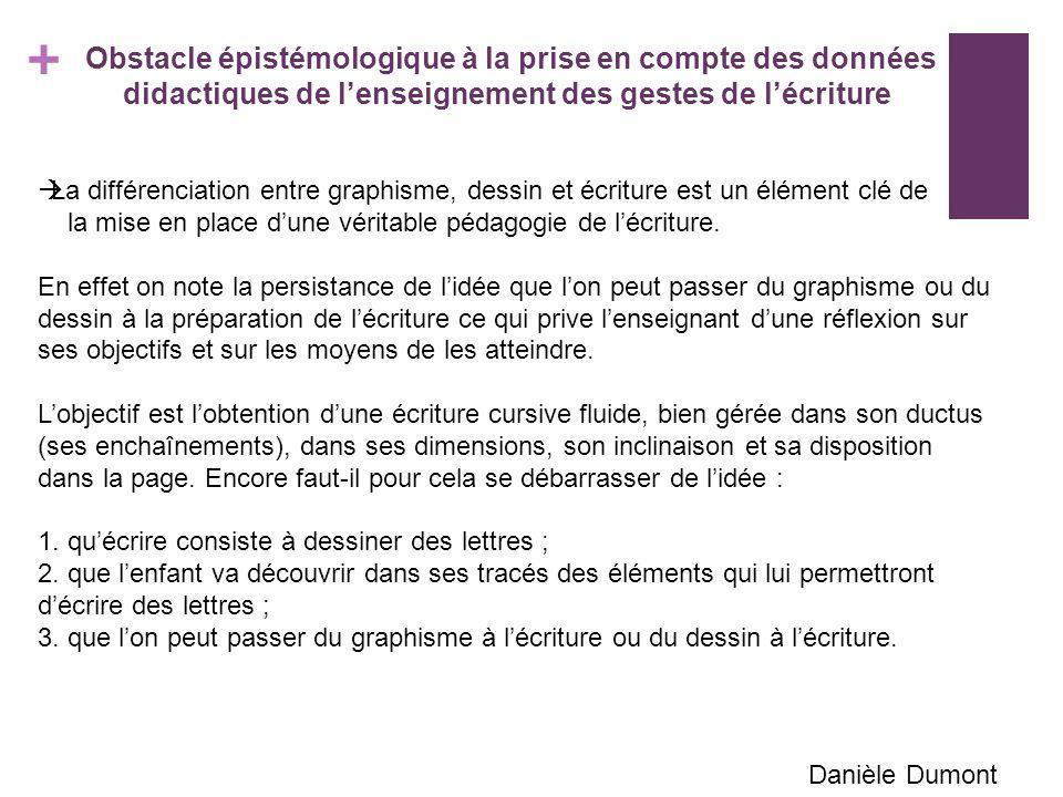 + Obstacle épistémologique à la prise en compte des données didactiques de lenseignement des gestes de lécriture La différenciation entre graphisme, dessin et écriture est un élément clé de la mise en place dune véritable pédagogie de lécriture.