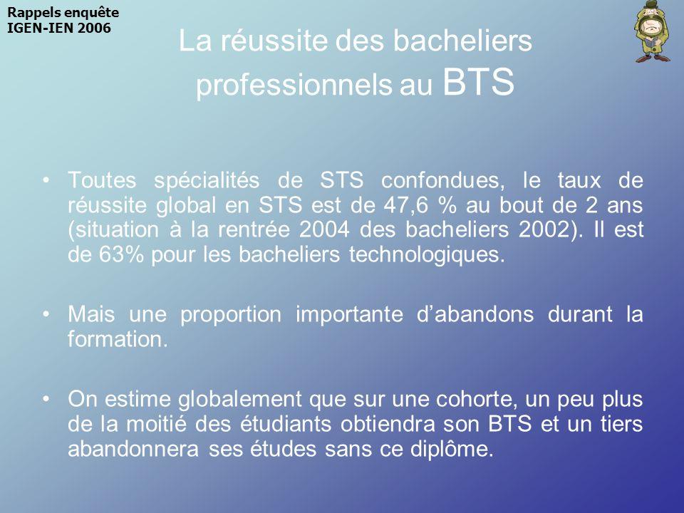 La réussite des bacheliers professionnels au BTS Toutes spécialités de STS confondues, le taux de réussite global en STS est de 47,6 % au bout de 2 an