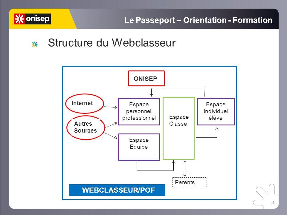 WEBCLASSEUR/POF 4 Le Passeport – Orientation - Formation ONISEP Espace personnel professionnel Espace Classe Autres Sources Internet Espace Equipe Espace individuel élève Parents Structure du Webclasseur