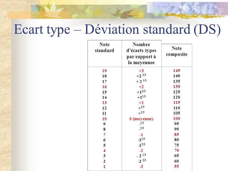 Ecart type – Déviation standard (DS) Note standard Nombre décarts types par rapport à la moyennee 19 18 17 16 15 14 13 12 11 10 9 8 7 6 5 4 3 2 1 +3 +