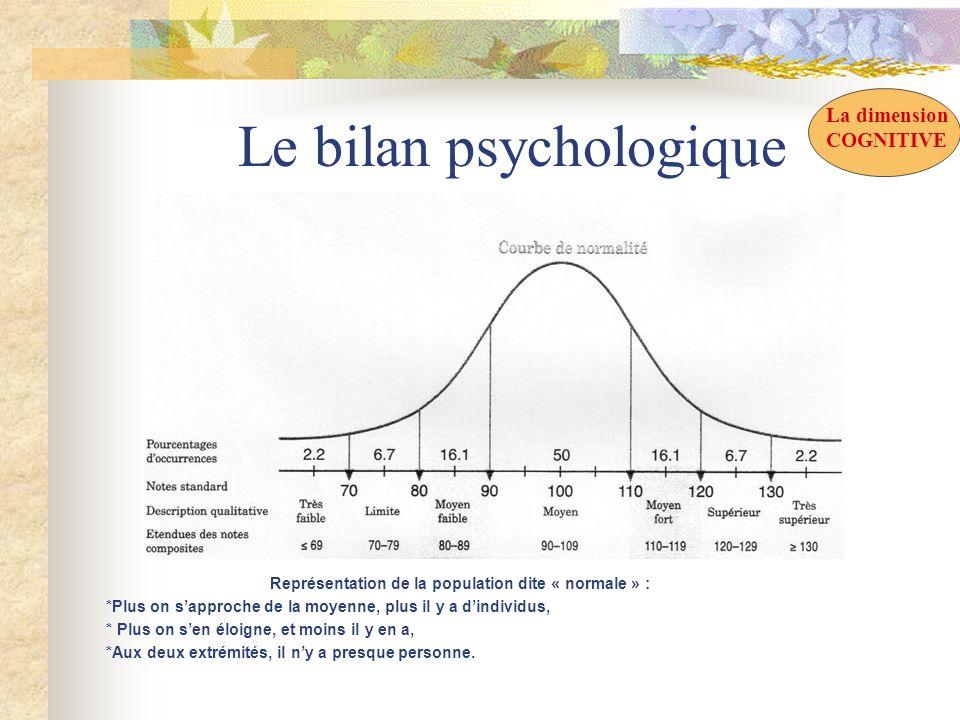 Le bilan psychologique Représentation de la population dite « normale » : *Plus on sapproche de la moyenne, plus il y a dindividus, * Plus on sen éloi