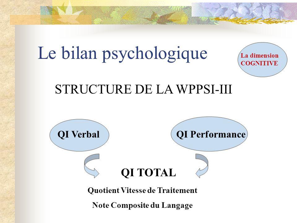 Le bilan psychologique La dimension COGNITIVE STRUCTURE DE LA WPPSI-III QI VerbalQI Performance QI TOTAL Quotient Vitesse de Traitement Note Composite
