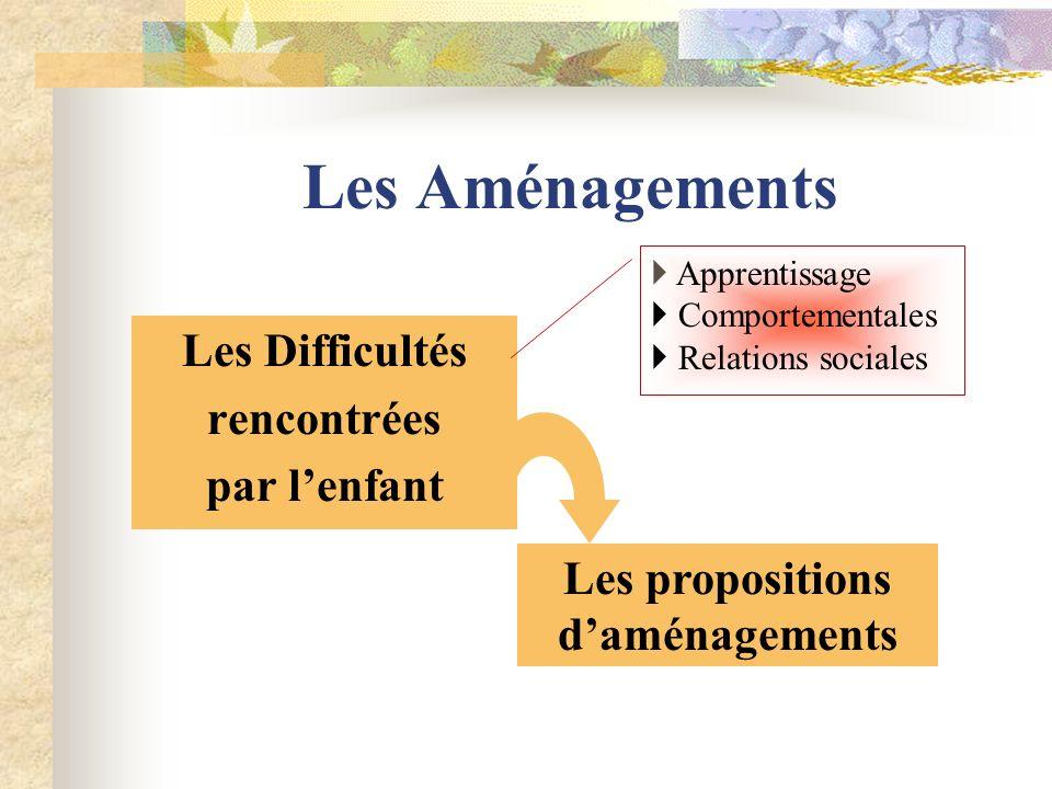 Les Difficultés rencontrées par lenfant Les propositions daménagements Apprentissage Comportementales Relations sociales