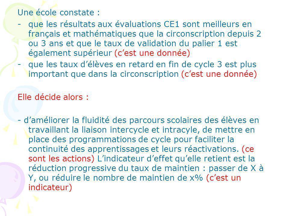 Une école constate : -que les résultats aux évaluations CE1 sont meilleurs en français et mathématiques que la circonscription depuis 2 ou 3 ans et que le taux de validation du palier 1 est également supérieur (cest une donnée) -que les taux délèves en retard en fin de cycle 3 est plus important que dans la circonscription (cest une donnée) Elle décide alors : - daméliorer la fluidité des parcours scolaires des élèves en travaillant la liaison intercycle et intracyle, de mettre en place des programmations de cycle pour faciliter la continuité des apprentissages et leurs réactivations.