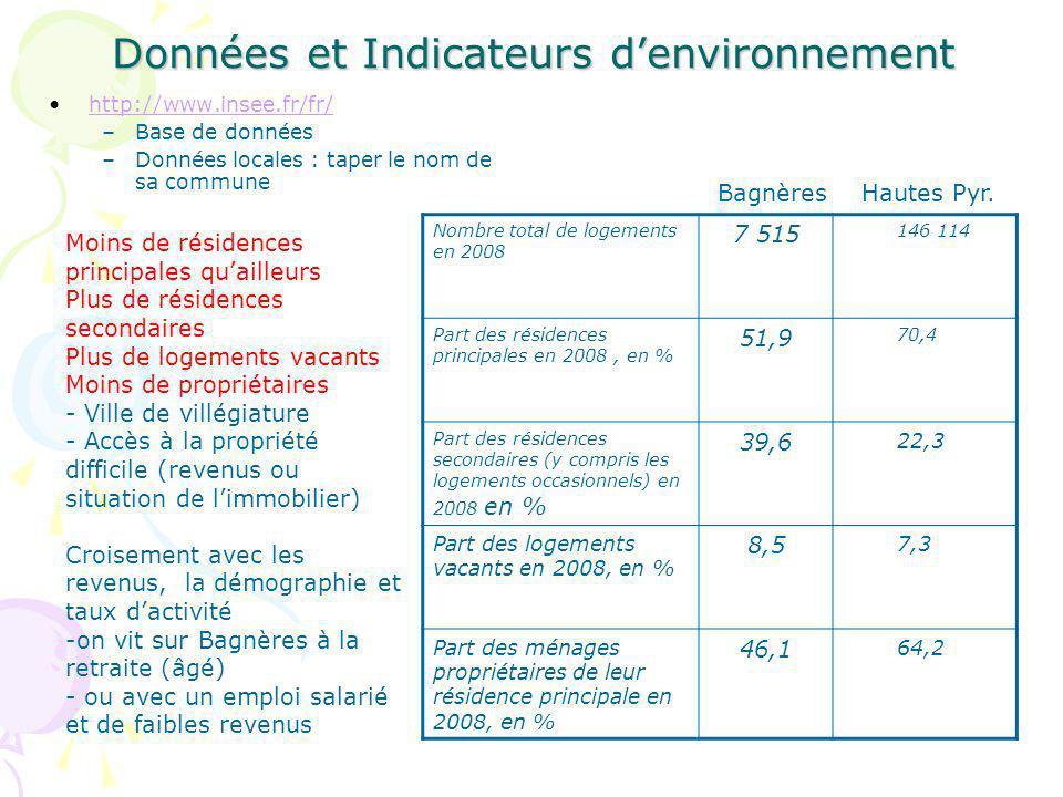 Données et Indicateurs denvironnement http://www.insee.fr/fr/ –Base de données –Données locales : taper le nom de sa commune Nombre total de logements en 2008 7 515 146 114 Part des résidences principales en 2008, en % 51,9 70,4 Part des résidences secondaires (y compris les logements occasionnels) en 2008 en % 39,6 22,3 Part des logements vacants en 2008, en % 8,5 7,3 Part des ménages propriétaires de leur résidence principale en 2008, en % 46,1 64,2 Bagnères Hautes Pyr.