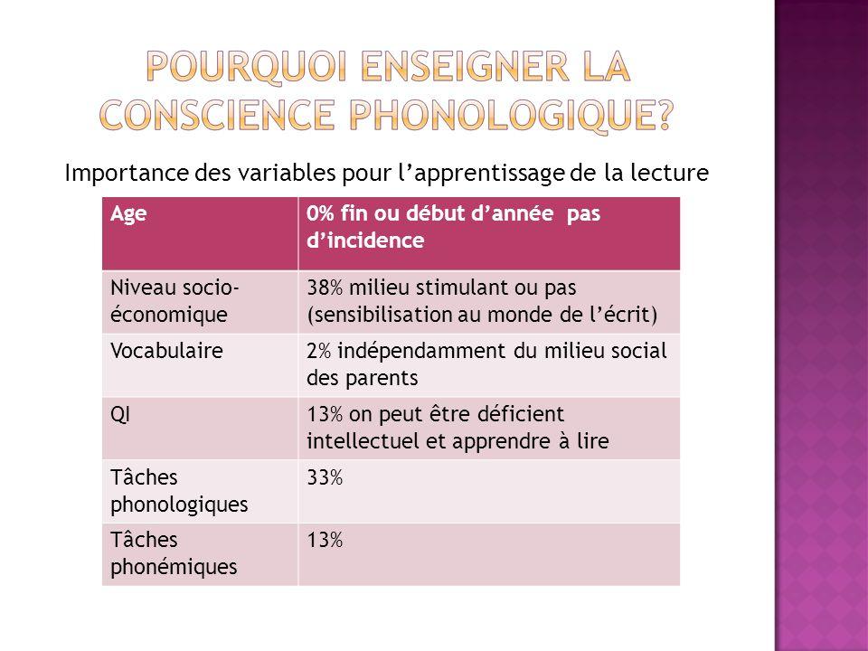 Importance des variables pour lapprentissage de la lecture Age 0% fin ou début dannée pas dincidence Niveau socio- économique 38% milieu stimulant ou