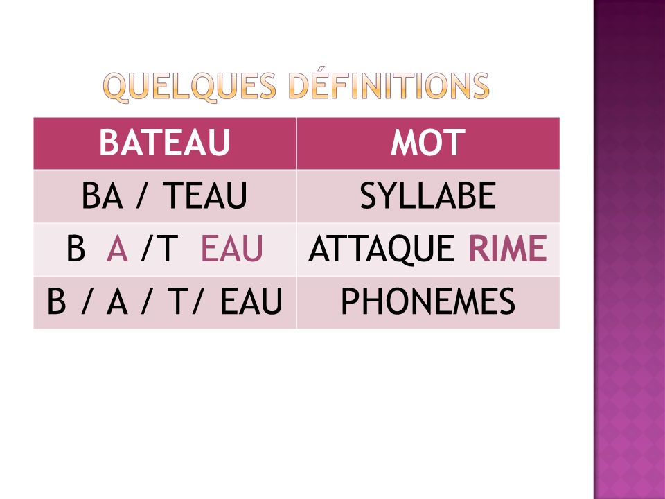 BATEAUMOT BA / TEAUSYLLABE B A /T EAUATTAQUE RIME B / A / T/ EAUPHONEMES