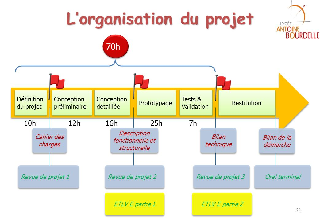 Définition du projet Conception préliminaire Tests & Validation Prototypage 70h 10h12h25h 7h Restitution Description fonctionnelle et structurelle Bil