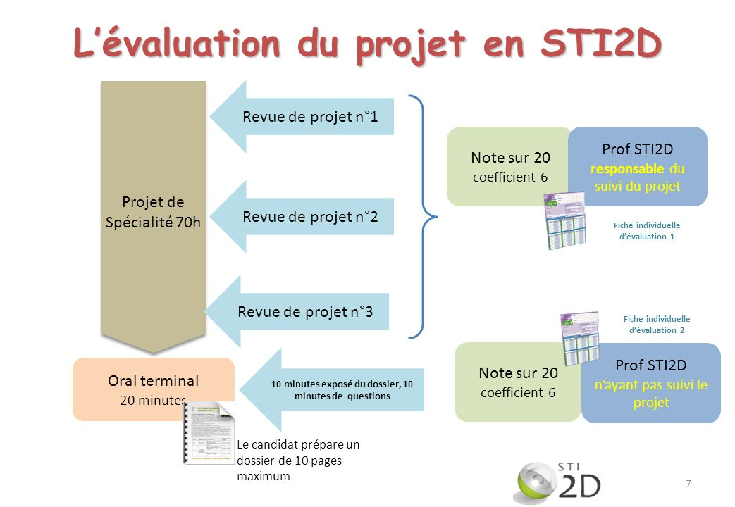 Projet de Spécialité 70h Prof STI2D participant au suivi de projet + Prof de LV1 Le candidat prépare un dossier numérique de 1 à 5 pages maximum.