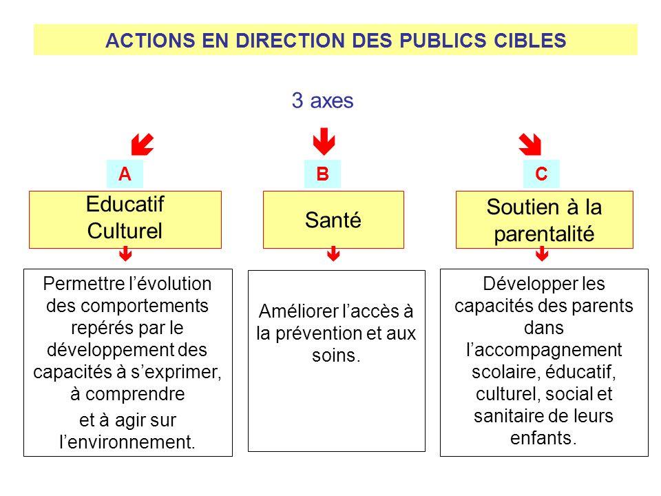 3 axes Educatif Culturel Santé Soutien à la parentalité Permettre lévolution des comportements repérés par le développement des capacités à sexprimer,