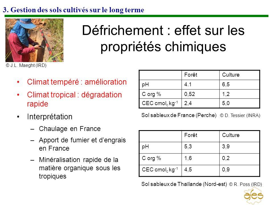 3. Gestion des sols cultivés sur le long terme Défrichement : effet sur les propriétés chimiques Climat tempéré : amélioration Climat tropical : dégra