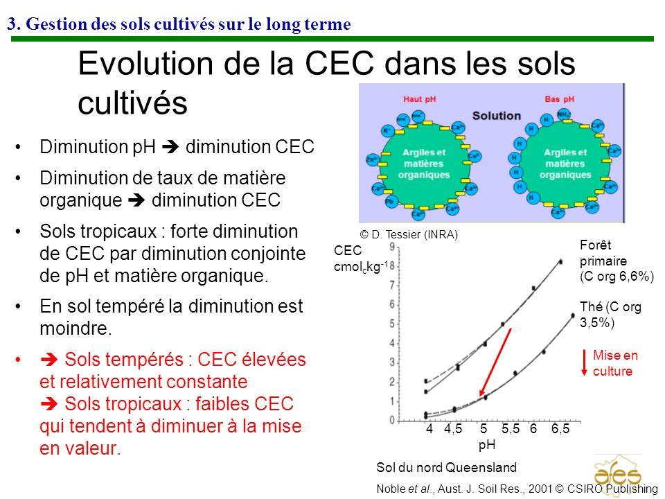 3. Gestion des sols cultivés sur le long terme Evolution de la CEC dans les sols cultivés Diminution pH diminution CEC Diminution de taux de matière o
