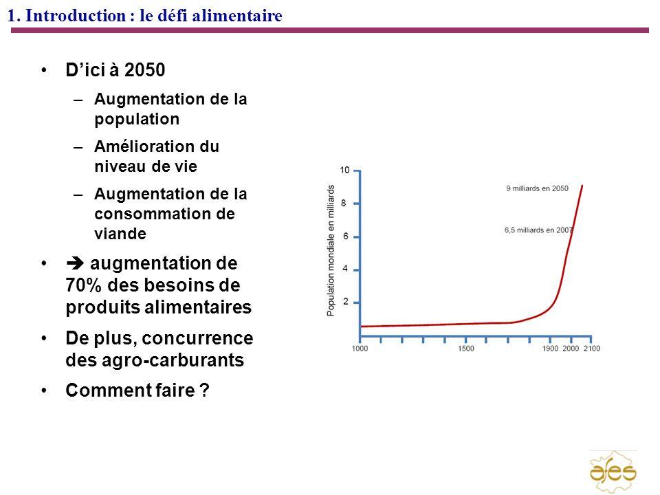 1. Introduction : le défi alimentaire Dici à 2050 –Augmentation de la population –Amélioration du niveau de vie –Augmentation de la consommation de vi