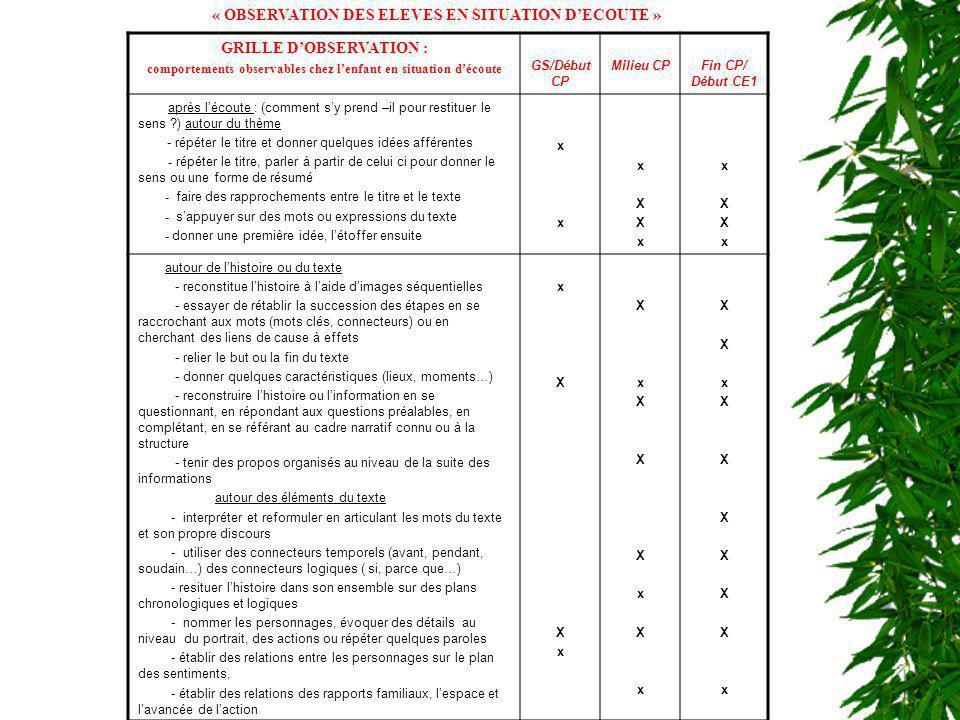 « OBSERVATION DES ELEVES EN SITUATION DECOUTE » GRILLE DOBSERVATION : comportements observables chez lenfant en situation découte GS/Début CP Milieu C