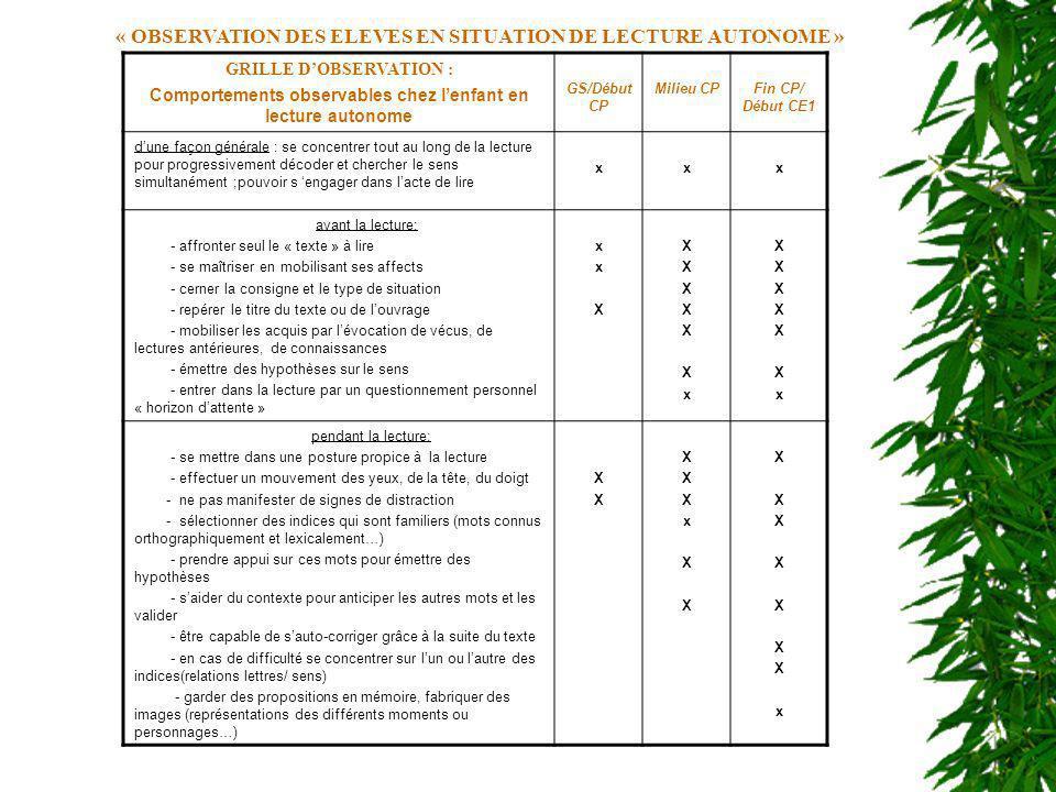 « OBSERVATION DES ELEVES EN SITUATION DE LECTURE AUTONOME » GRILLE DOBSERVATION : Comportements observables chez lenfant en lecture autonome GS/Début