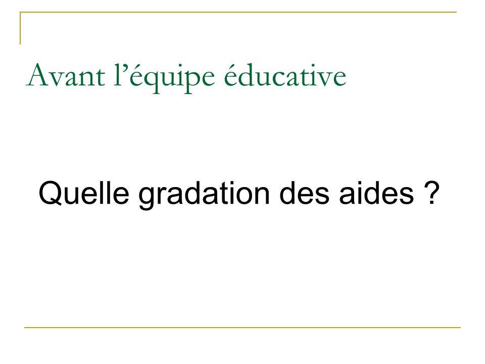 Avant léquipe éducative Quelle gradation des aides ?