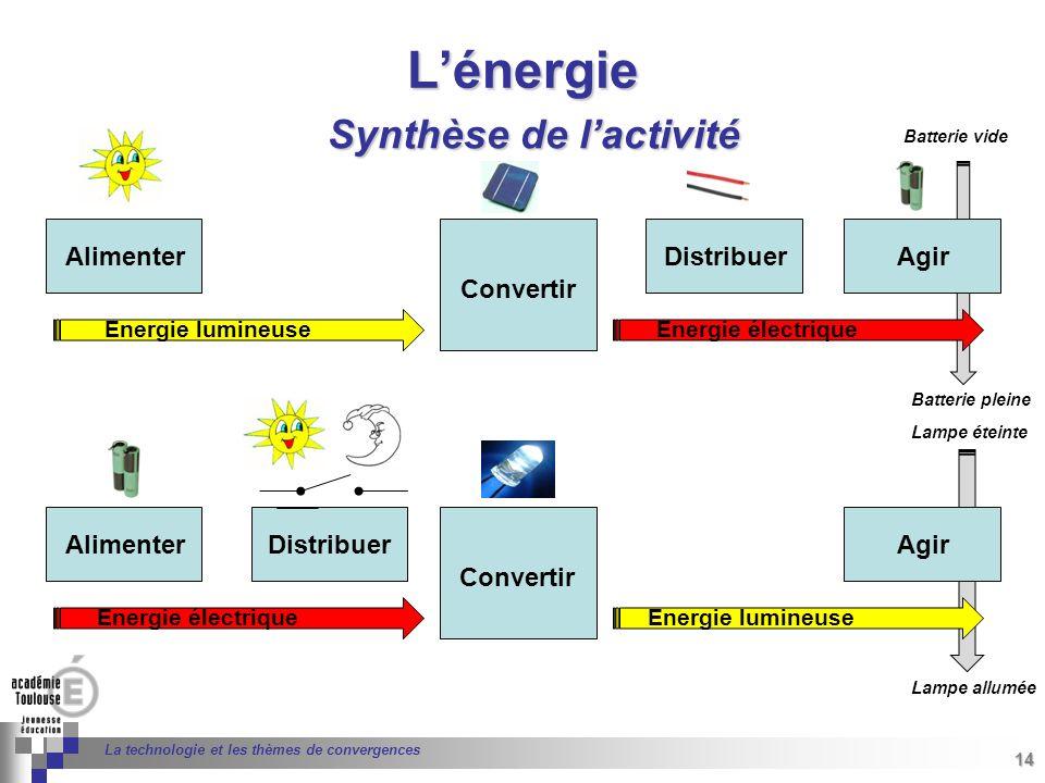 14 Séminaire « Définition de Produits » : méthodologie de définition dune pièce GREC INITIALES 14 La technologie et les thèmes de convergences Lénergi