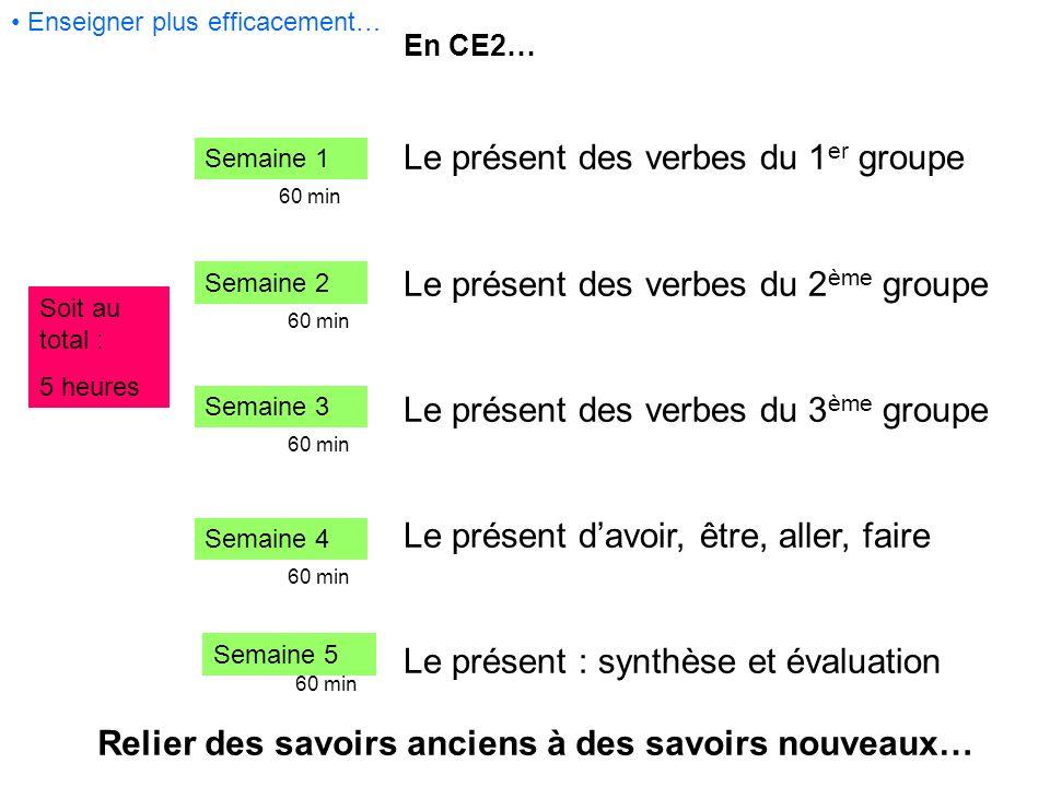 Enseigner plus efficacement… En CE2… Le présent des verbes du 1 er groupe Le présent des verbes du 2 ème groupe Le présent des verbes du 3 ème groupe