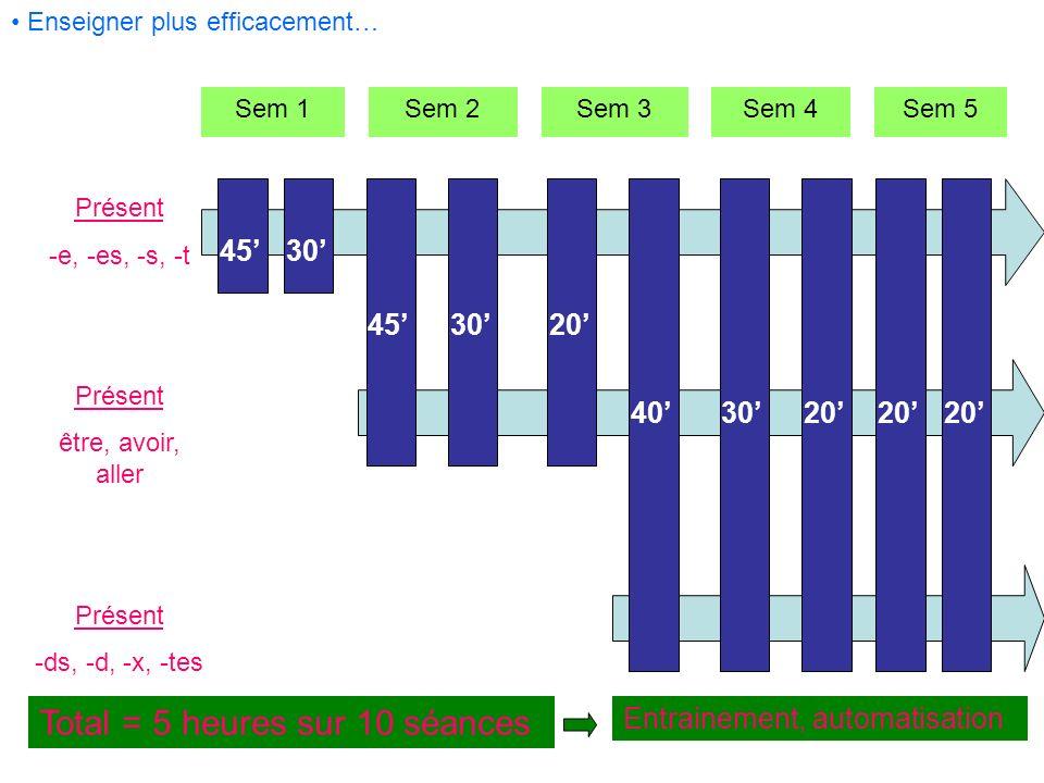 Enseigner plus efficacement… Sem 1Sem 2Sem 3Sem 4Sem 5 Présent -e, -es, -s, -t Présent être, avoir, aller Présent -ds, -d, -x, -tes 4530 453020 403020