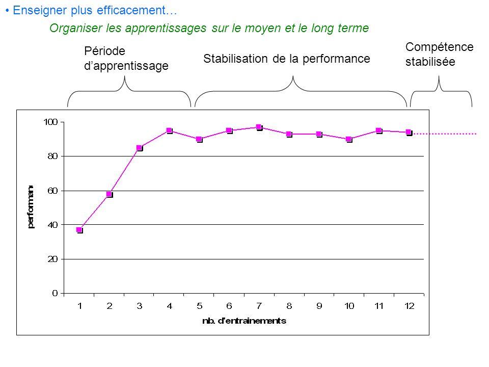 Organiser les apprentissages sur le moyen et le long terme Période dapprentissage Stabilisation de la performance Compétence stabilisée Enseigner plus
