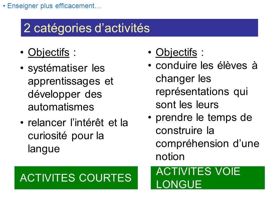 ACTIVITES COURTES ACTIVITES VOIE LONGUE Objectifs : systématiser les apprentissages et développer des automatismes relancer lintérêt et la curiosité p