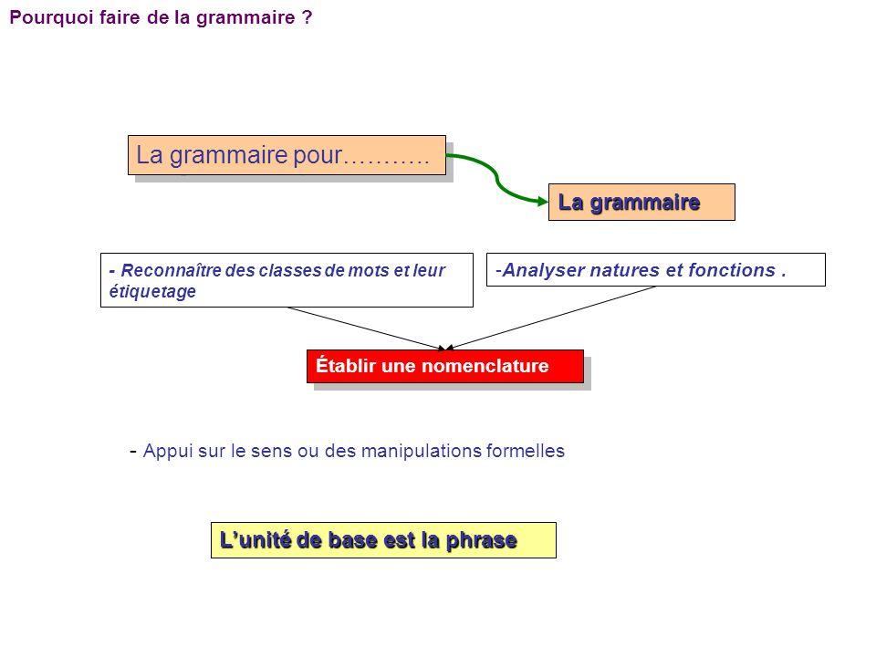 La grammaire pour……….. La grammaire - Reconnaître des classes de mots et leur étiquetage -Analyser natures et fonctions. Établir une nomenclature - Ap
