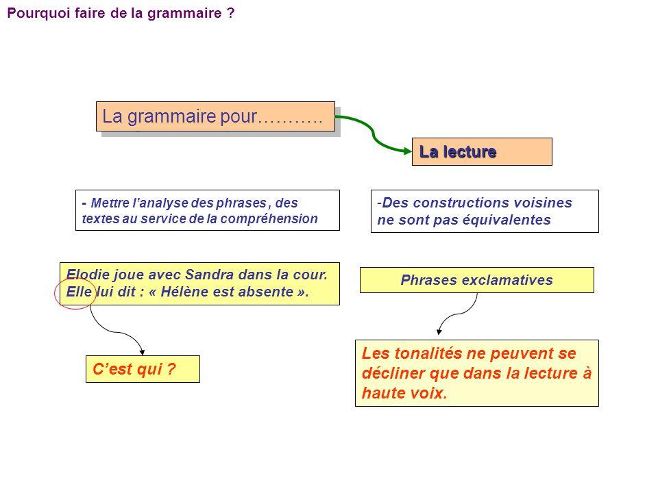 Pourquoi faire de la grammaire ? La grammaire pour……….. La lecture - Mettre lanalyse des phrases, des textes au service de la compréhension -Des const