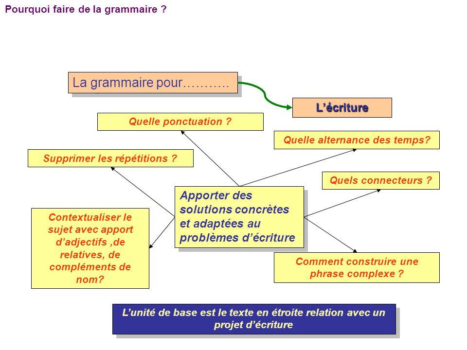 Pourquoi faire de la grammaire ? La grammaire pour……….. Lécriture Apporter des solutions concrètes et adaptées au problèmes décriture Quelle alternanc