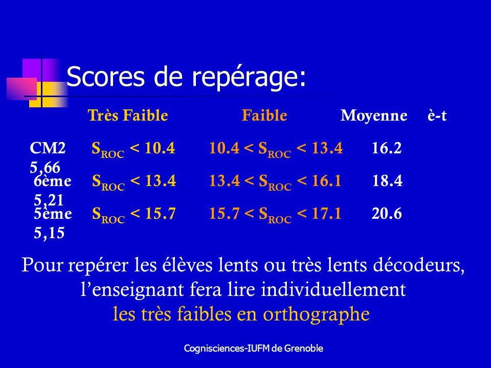 Cognisciences-IUFM de Grenoble Scores de repérage: CM2 S ROC < 10.4 10.4 < S ROC < 13.4 16.2 5,66 Très Faible Faible Moyenne è-t 6ème S ROC < 13.4 13.