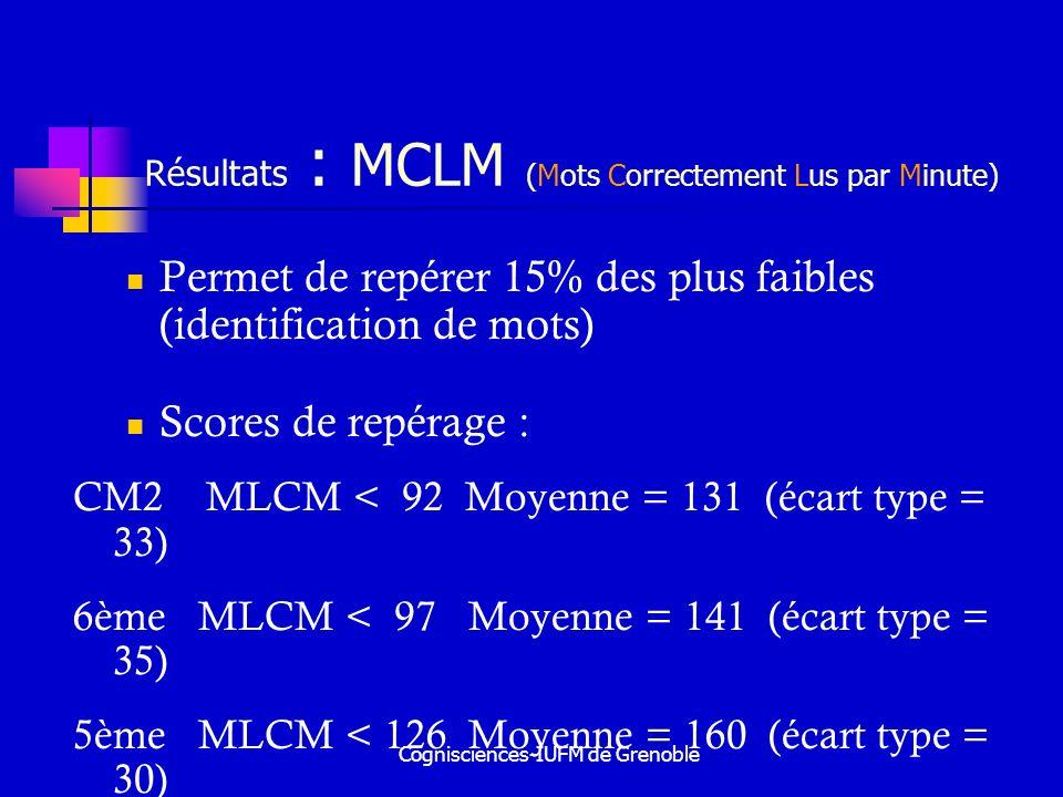 Cognisciences-IUFM de Grenoble Résultats : MCLM (Mots Correctement Lus par Minute) Permet de repérer 15% des plus faibles (identification de mots) Sco