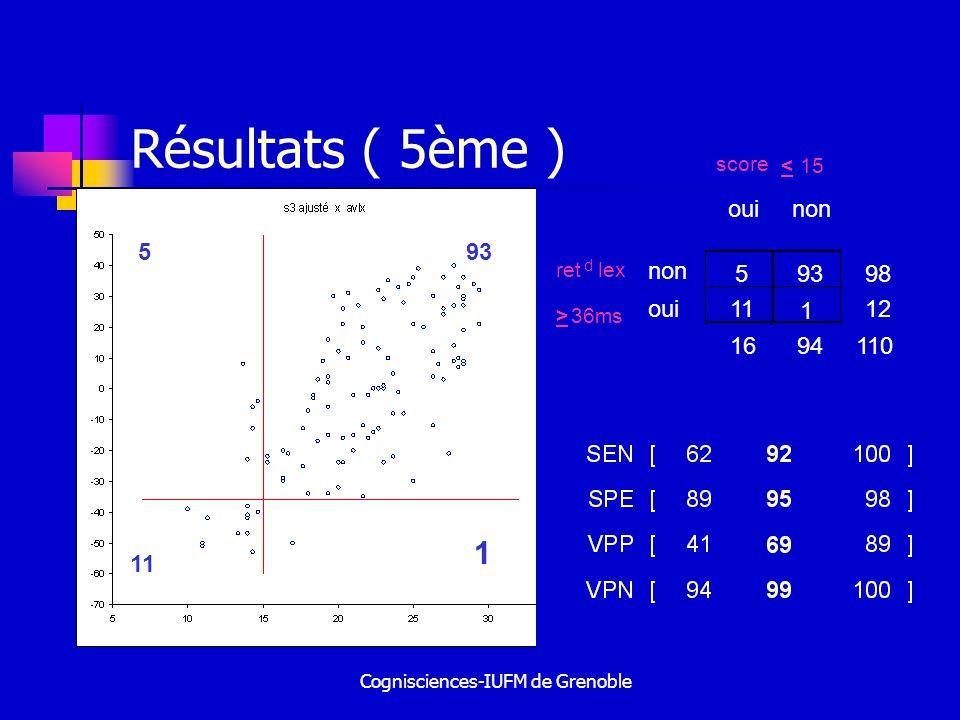 Cognisciences-IUFM de Grenoble Résultats ( 5ème ) score < 15 ouinon ret d non 59398 > oui11 1 12 1694110 lex 36ms 93 5 5 11 1