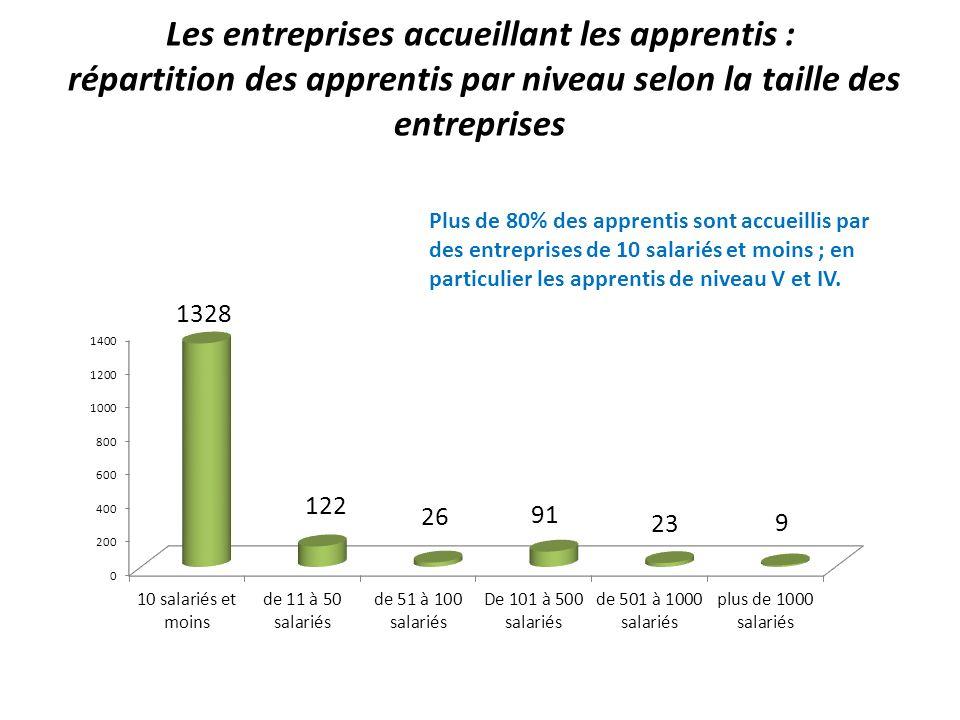 Les entreprises accueillant les apprentis : répartition des apprentis par niveau selon la taille des entreprises Plus de 80% des apprentis sont accuei