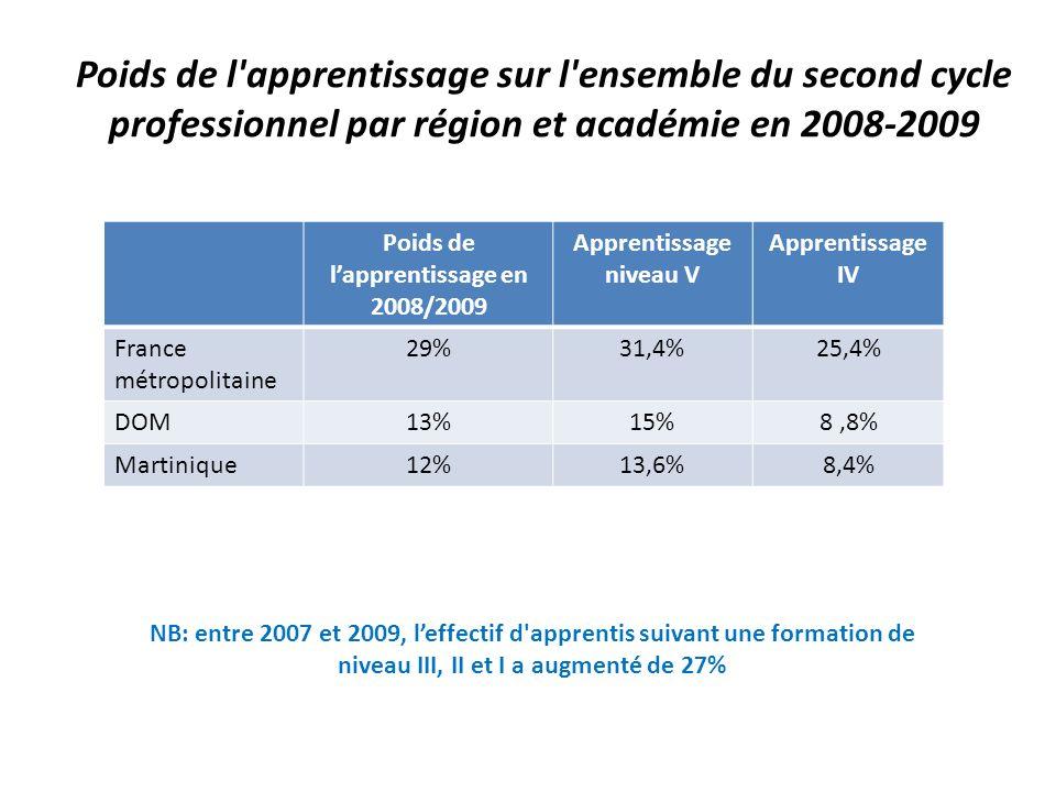 Poids de l'apprentissage sur l'ensemble du second cycle professionnel par région et académie en 2008-2009 Poids de lapprentissage en 2008/2009 Apprent