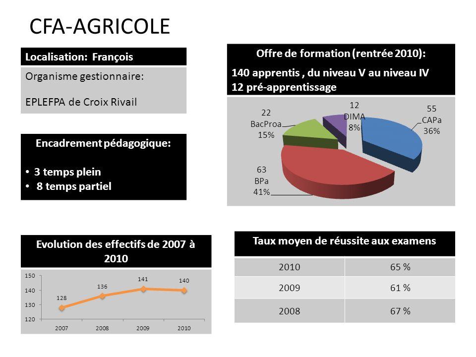 CFA-AGRICOLE Encadrement pédagogique: 3 temps plein 8 temps partiel Localisation: François Organisme gestionnaire: EPLEFPA de Croix Rivail Offre de fo