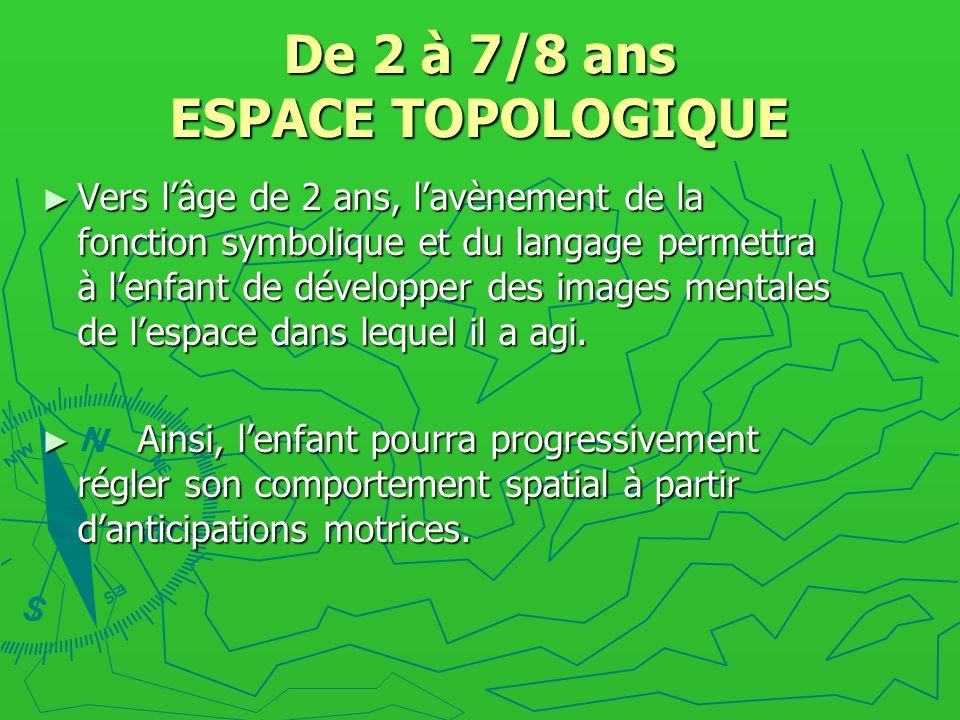 De 2 à 7/8 ans ESPACE TOPOLOGIQUE Vers lâge de 2 ans, lavènement de la fonction symbolique et du langage permettra à lenfant de développer des images