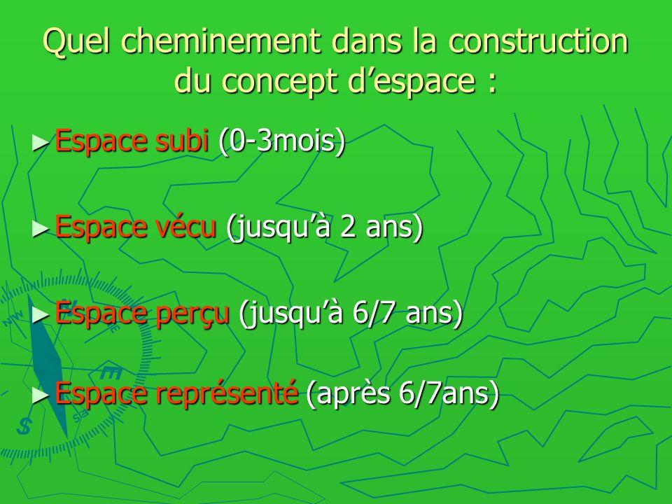 Quel cheminement dans la construction du concept despace : Espace subi (0-3mois) Espace subi (0-3mois) Espace vécu (jusquà 2 ans) Espace vécu (jusquà