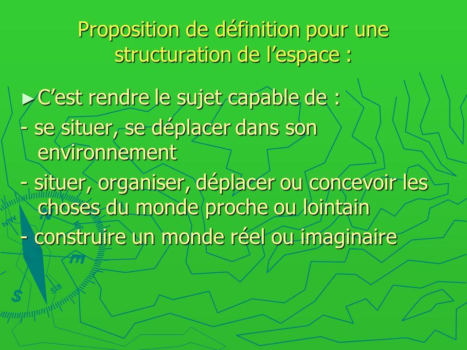 Proposition de définition pour une structuration de lespace : Cest rendre le sujet capable de : Cest rendre le sujet capable de : - se situer, se dépl