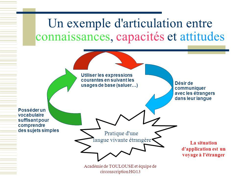 Académie de TOULOUSE et équipe de circonscription HG13 Un exemple d'articulation entre connaissances, capacités et attitudes Pratique d'une langue viv