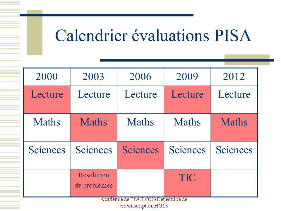 Académie de TOULOUSE et équipe de circonscription HG13 Calendrier évaluations PISA 20002003200620092012 Lecture Maths Sciences Résolution de problèmes