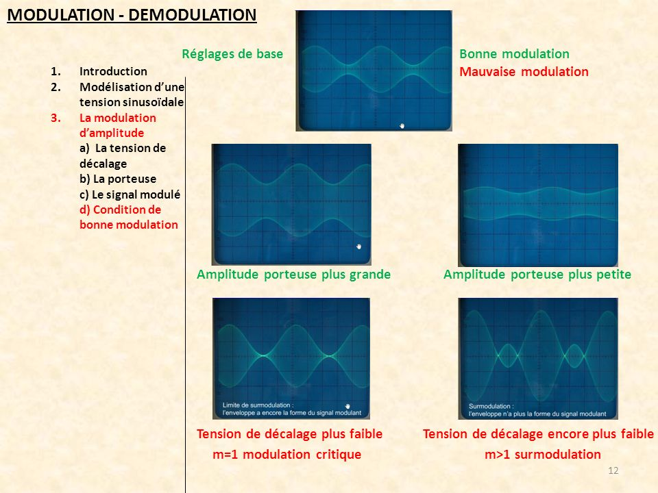1.Introduction 2.Modélisation dune tension sinusoïdale 3.La modulation damplitude a) La tension de décalage b) La porteuse c) Le signal modulé d) Cond