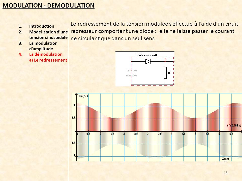 1.Introduction 2.Modélisation dune tension sinusoïdale 3.La modulation damplitude 4.La démodulation a) Le redressement 15 MODULATION - DEMODULATION Le