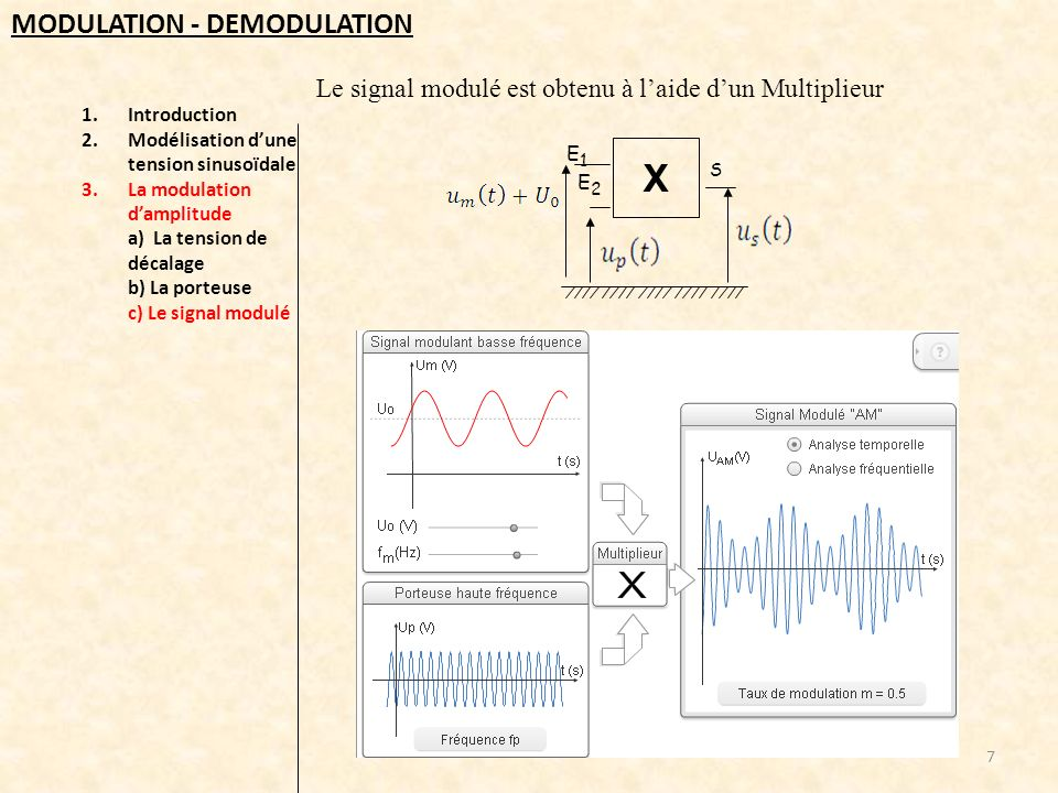1.Introduction 2.Modélisation dune tension sinusoïdale 3.La modulation damplitude a) La tension de décalage b) La porteuse c) Le signal modulé 7 MODUL