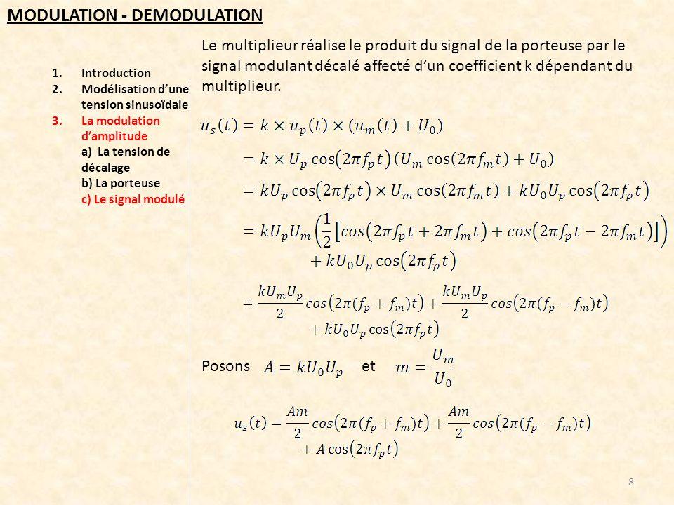 1.Introduction 2.Modélisation dune tension sinusoïdale 3.La modulation damplitude a) La tension de décalage b) La porteuse c) Le signal modulé 9 MODULATION - DEMODULATION Le signal modulé est donc équivalent à la somme de trois tensions alternatives sinusoïdales de fréquences et damplitudes respectives,,, Spectre en fréquences du signal modulé :